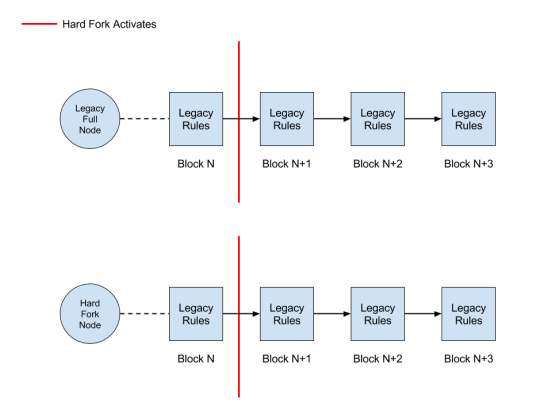 HF - All but one full node upgrades and only 1% of the hashpower upgrades
