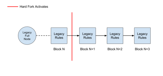 HF - No nodes upgrade and no miners upgrade