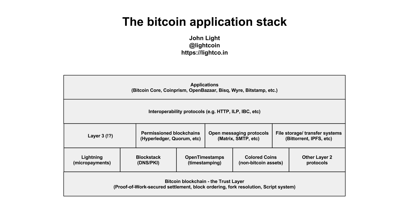 Bitcoin as the Trust Layer of the internet